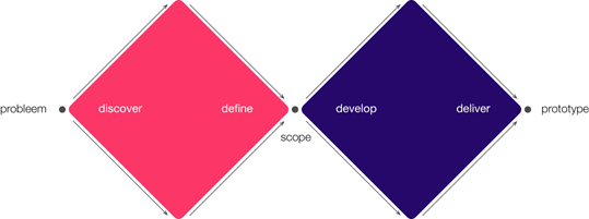 vertrekpunt_design_sprint_van_sim